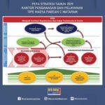 Peta Stategi dan Kontrak Kinerja Kepala Kantor Bea Cukai Mataram